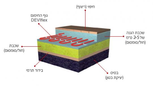 מבנה מערכת החימום התת רצפתי על בסיס חשמלי